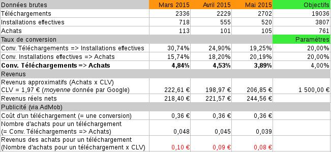 Statistiques de téléchargements et ventes d'Hercule
